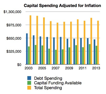 03032012-capital_spending_2003_2013_graph